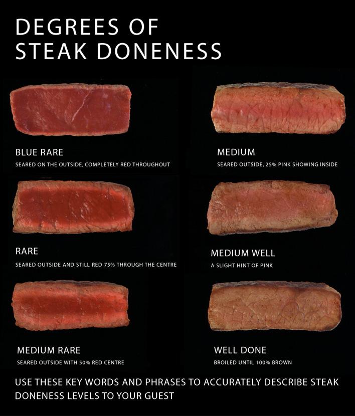 steak-doneness
